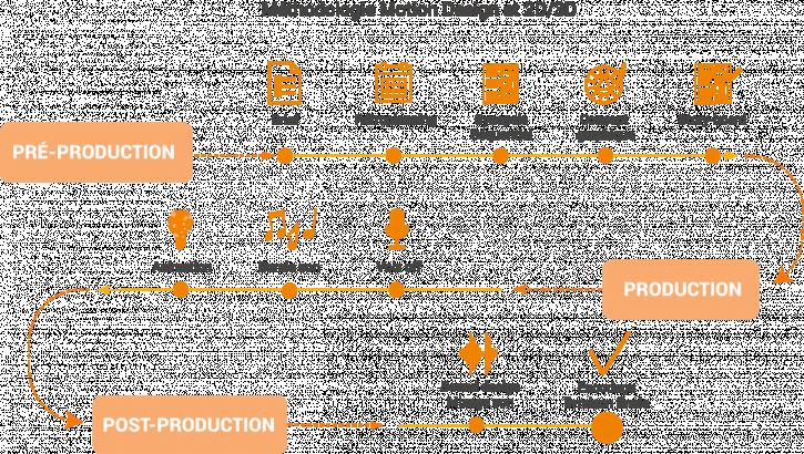 Méthodologie 2D/3D et Motion Design