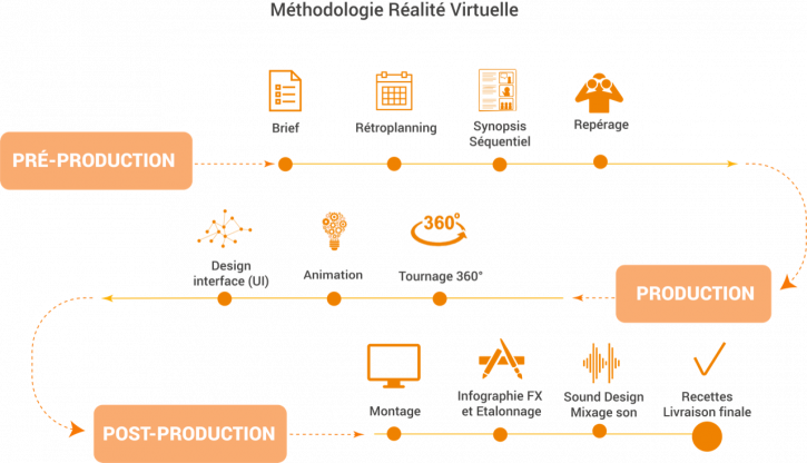 Méthodologie Réalité Virtuelle